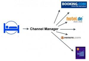 Kanal Yönetim Sistemleri