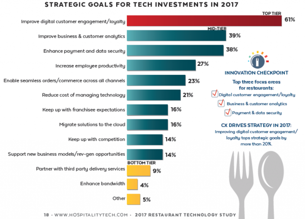 Strategic Goals For Tech Investments in 2017