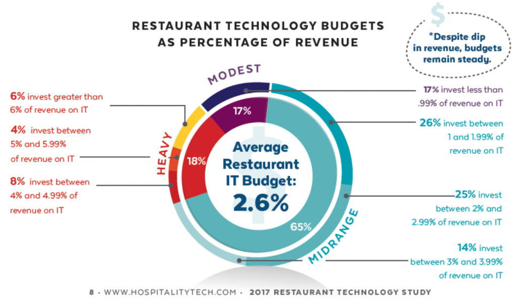 Restaurant Technology Budgets as Percentage of Revenue